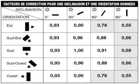 Photovolta que chambres d 39 agriculture de picardie - Chambre d agriculture de picardie ...