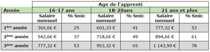 R mun ration des apprentis chambres d 39 agriculture de picardie - Chambre d agriculture de picardie ...