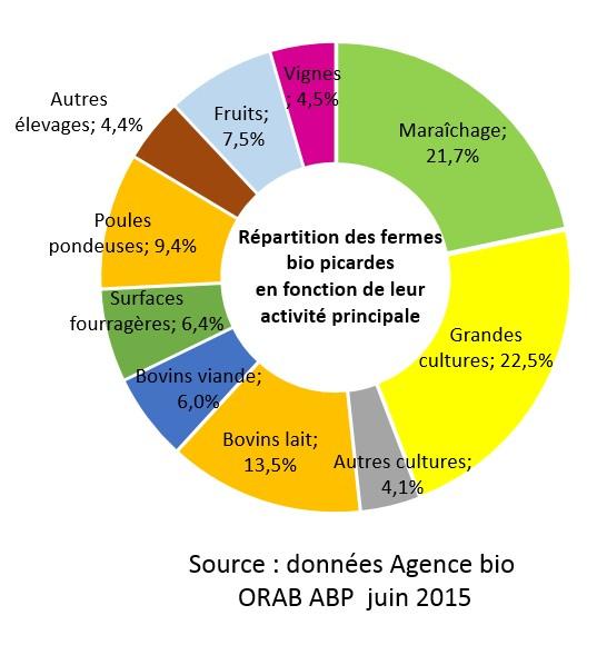 Les Producteurs Biologiques Chambres D 39 Agriculture De